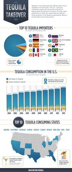 Tequila Takeover: National Tequila Day 2014