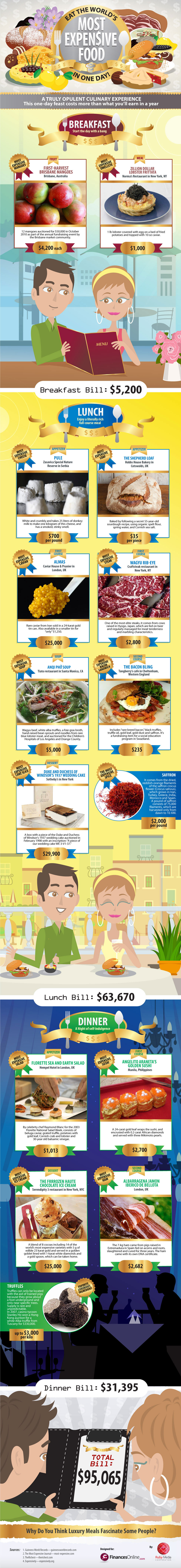 Most Expensive Foods – A Neat Infographic from @FinancesOnline !!
